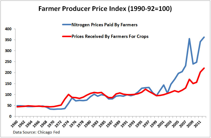 TROUBLE on the FARM – Key Call-Outs (MON, AGU, CF, MOS, POT) - Farmer Producer Price Index