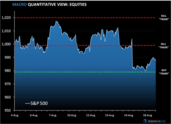 No Crash Here: SP500 Levels, Refreshed...  - a1