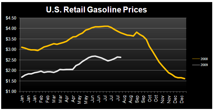 GAS PRICES - Q4 INFLATION - Gas Prices