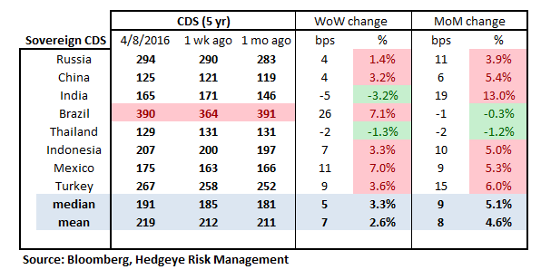 MONDAY MORNING RISK MONITOR | FOLLOW CDS NOT EQUITIES...CREDIT RISK CONTINUING TO RISE - RM16