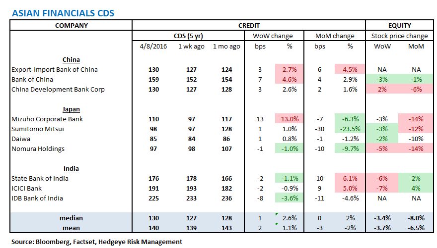 MONDAY MORNING RISK MONITOR | FOLLOW CDS NOT EQUITIES...CREDIT RISK CONTINUING TO RISE - RM17