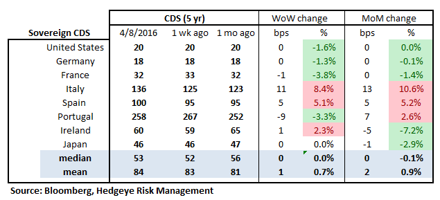 MONDAY MORNING RISK MONITOR | FOLLOW CDS NOT EQUITIES...CREDIT RISK CONTINUING TO RISE - RM18