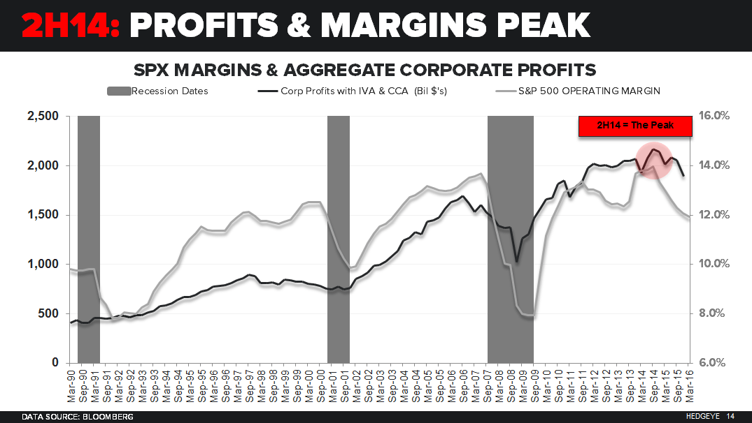 CHART OF THE DAY | Profits Past Peak: Next Up? Recession - 04.12.16 chart