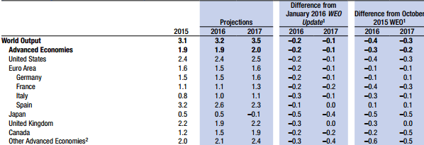 IMF Calls On Impotent Central Planners To Save Global Growth - imf table