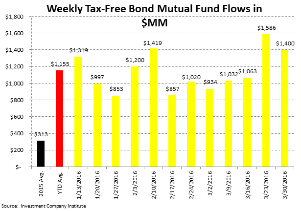 [UNLOCKED] Fund Flow Survey | Fixed Income Shift Starting to Look Like Equities - ICI5