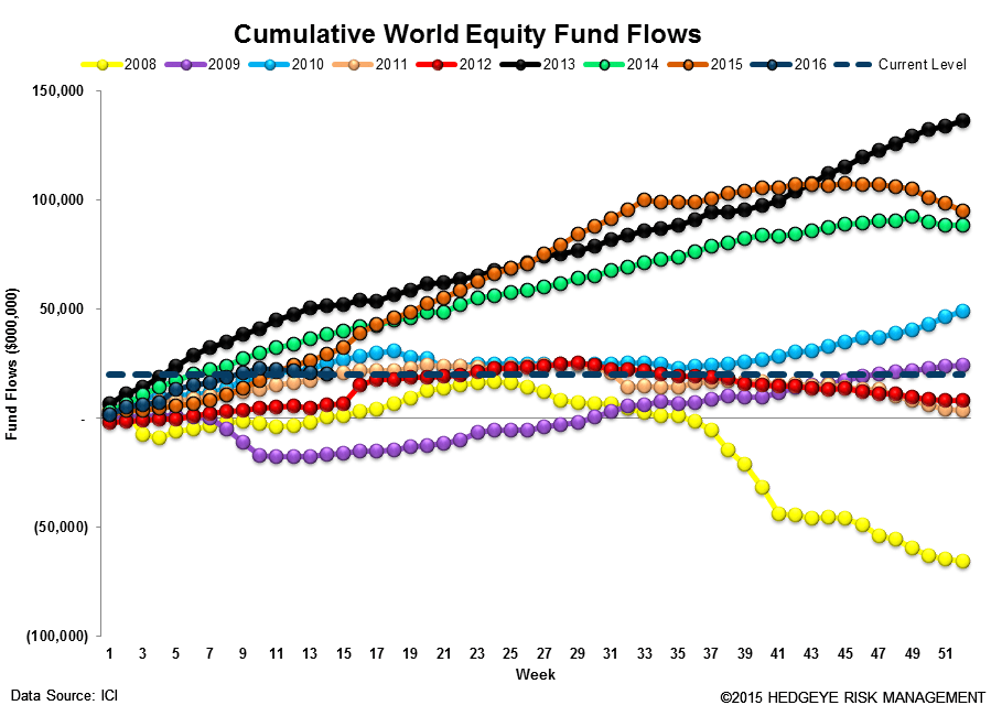 ICI Fund Flow Survey | Domestic Equity Mutual Funds...Worse Start Than 2015 - ICI13 2