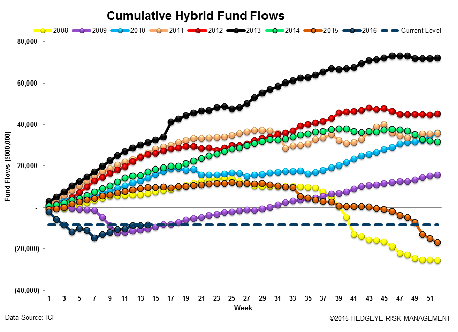 ICI Fund Flow Survey | Domestic Equity Mutual Funds...Worse Start Than 2015 - ICI14 2
