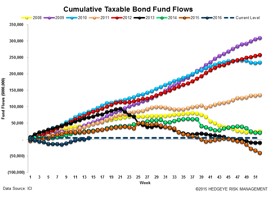 ICI Fund Flow Survey | Domestic Equity Mutual Funds...Worse Start Than 2015 - ICI15 2
