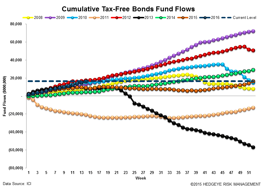 ICI Fund Flow Survey | Domestic Equity Mutual Funds...Worse Start Than 2015 - ICI16 2