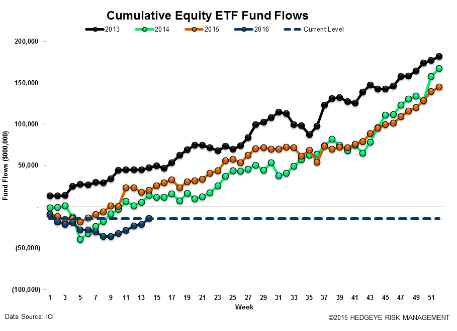 ICI Fund Flow Survey | Domestic Equity Mutual Funds...Worse Start Than 2015 - ICI17 2