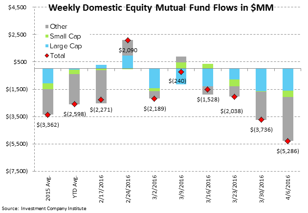 ICI Fund Flow Survey | Domestic Equity Mutual Funds...Worse Start Than 2015 - ICI2