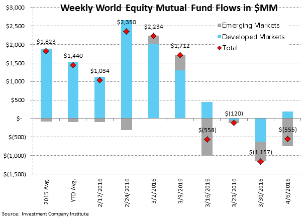 ICI Fund Flow Survey | Domestic Equity Mutual Funds...Worse Start Than 2015 - ICI3