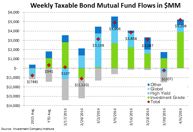 ICI Fund Flow Survey | Domestic Equity Mutual Funds...Worse Start Than 2015 - ICI4