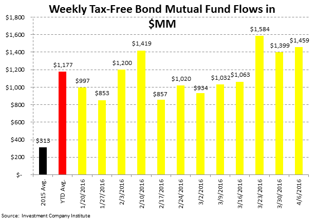 ICI Fund Flow Survey | Domestic Equity Mutual Funds...Worse Start Than 2015 - ICI5