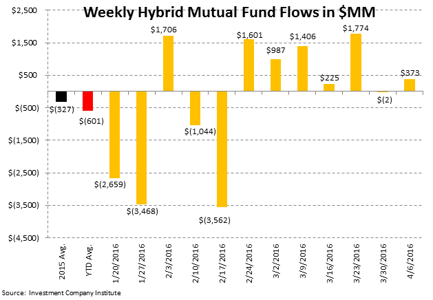 ICI Fund Flow Survey | Domestic Equity Mutual Funds...Worse Start Than 2015 - ICI6