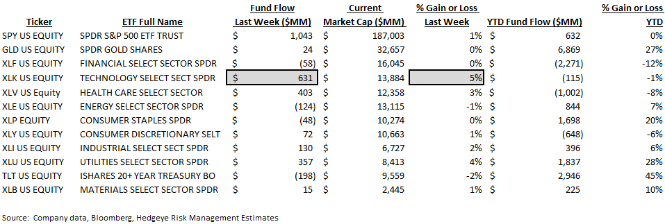 ICI Fund Flow Survey | Domestic Equity Mutual Funds...Worse Start Than 2015 - ICI9