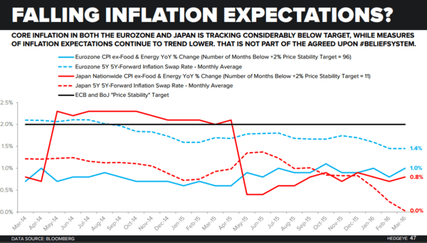 CHART OF THE DAY: More Evidence Of Investors Losing Faith In Central Planners - CoD inflation Expectations