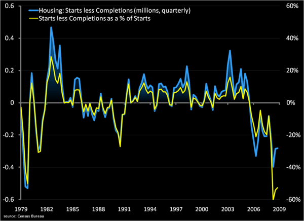 US Housing: Reflation's Rotation - a2