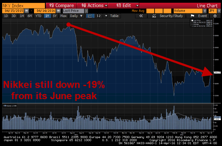 INSTANT INSIGHT | Dissecting The Nikkei Pop, Yen Weakness & BOJ Warning Shot - nikkei chart