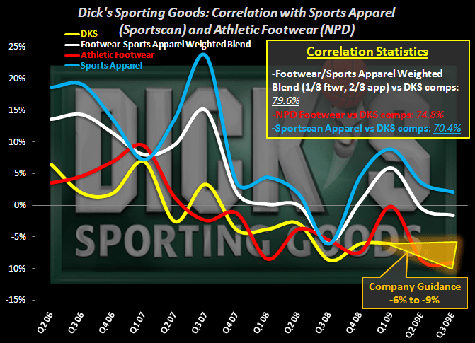 Dick's: Same Store Sales Trend Correlation with Sports Apparel and Footwear Data - 1
