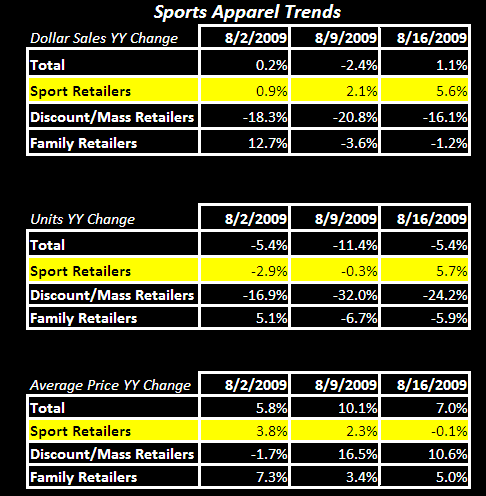 Dick's: Same Store Sales Trend Correlation with Sports Apparel and Footwear Data - 2