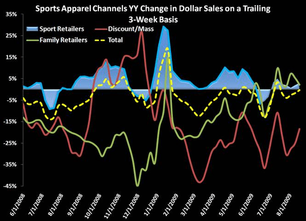 Dick's: Same Store Sales Trend Correlation with Sports Apparel and Footwear Data - 3