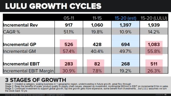 LULU | Why We Think It's A Short - 4 14 2016 Growth chart3