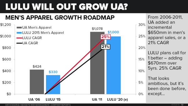 LULU | Why We Think It's A Short - 4 15 2016 UA chart9
