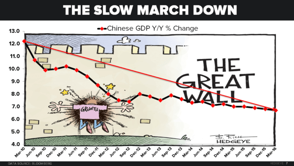 CHART OF THE DAY: A Look At China's Slowest Growth Rate In 7 Years - 4 15 16 EL ben