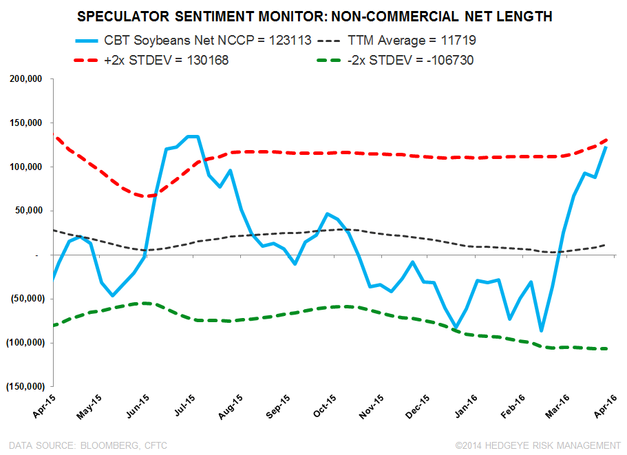 Birds-Eye View: Key Call-Outs (AGU, CF, MON) - CFTC Position Monitor