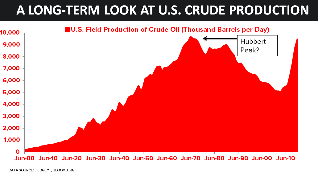 CHART OF THE DAY: A Look At U.S. Oil Production Since 1861 - 04.18.16 chart