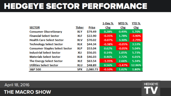 An Earnings Season Scorecard Update - sector performance ytd