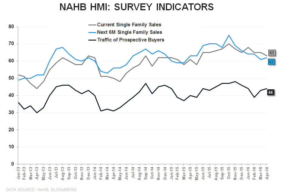 BUILDER CONFIDENCE | Suspended Animation - NAHB Survery Indicators