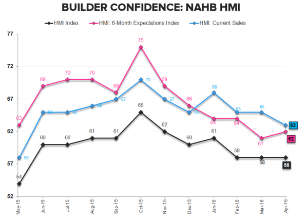 BUILDER CONFIDENCE | Suspended Animation - NAHB TTM