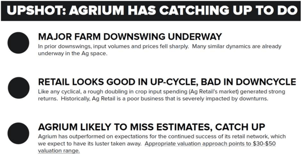 Why We Think Agrium Has Substantial Downside | $AGU - z jay 2