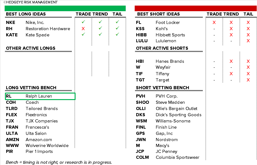 RL | From Last To First - 4 19 2016 Idea List chart1