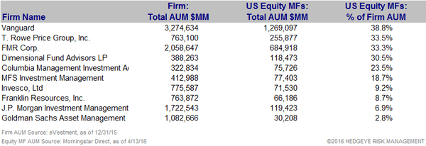 [UNLOCKED] Fund Flow Survey | Domestic Equity Mutual Funds...Worse Start Than 2015 - Dom