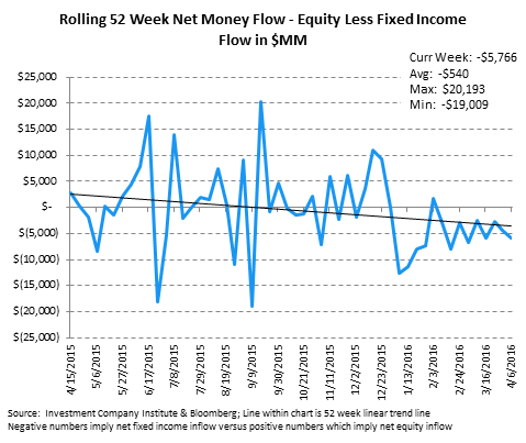 [UNLOCKED] Fund Flow Survey | Domestic Equity Mutual Funds...Worse Start Than 2015 - ICI10