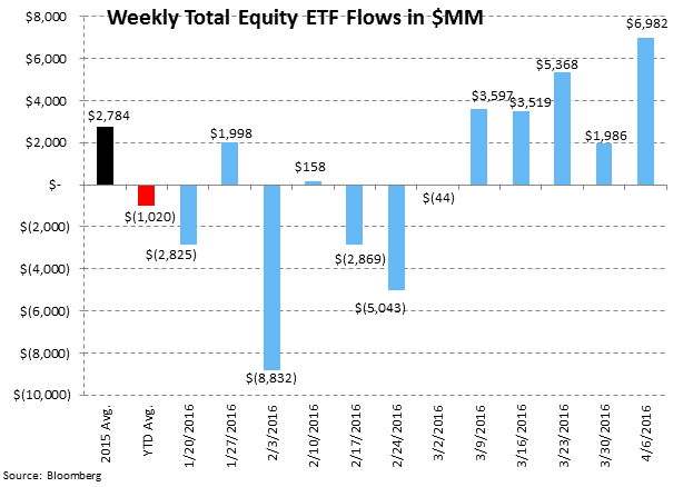 [UNLOCKED] Fund Flow Survey | Domestic Equity Mutual Funds...Worse Start Than 2015 - ICI7