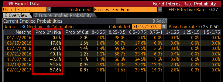 The Central Planning #BeliefSystem Continues To Break Down - fed rate hike prob