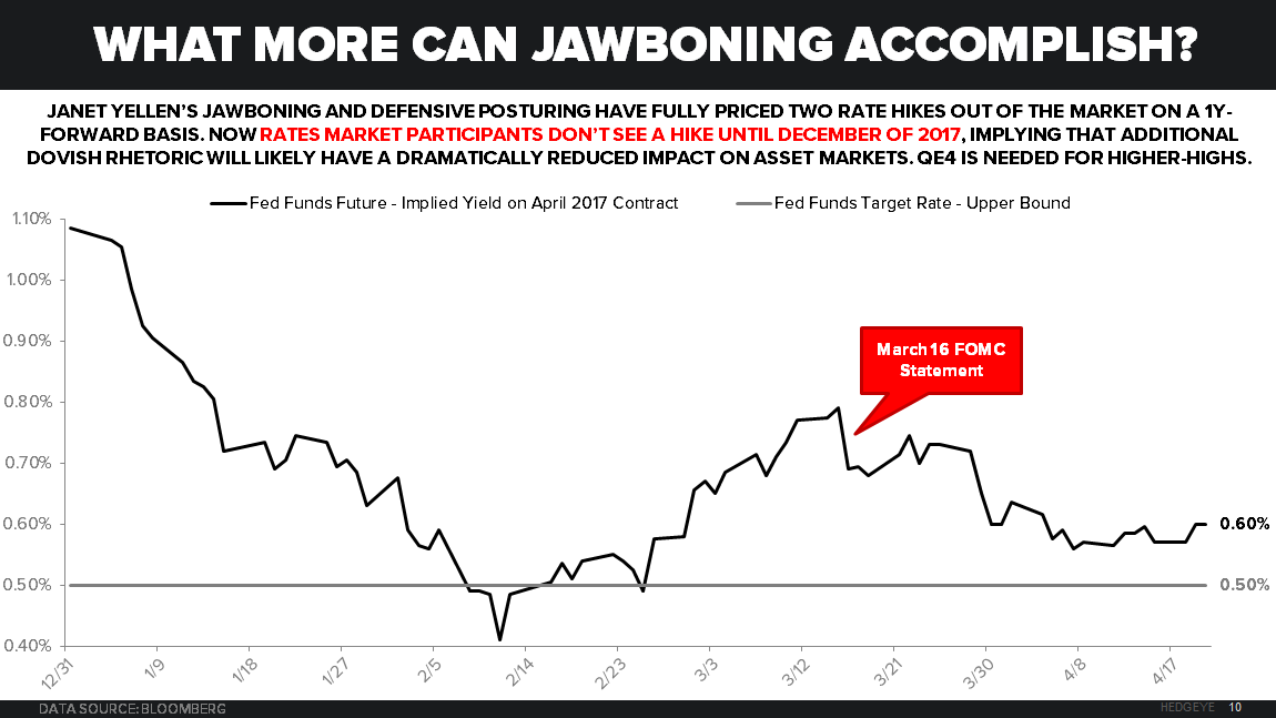 CHART OF THE DAY: What More Can Fed Jawboning Accomplish? - Chart of the Day 4 20