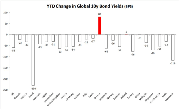 5 Worrisome Charts Via Financials Analyst Jonathan Casteleyn - JC bond yields