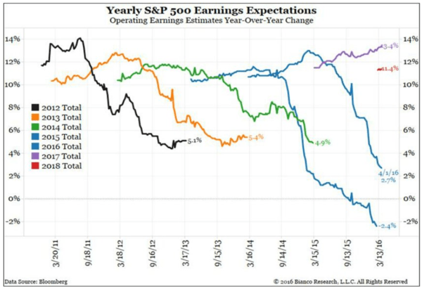 5 Worrisome Charts Via Financials Analyst Jonathan Casteleyn - JC s p earnings expec