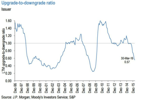 5 Worrisome Charts Via Financials Analyst Jonathan Casteleyn - JC upgrade downgrade ratio