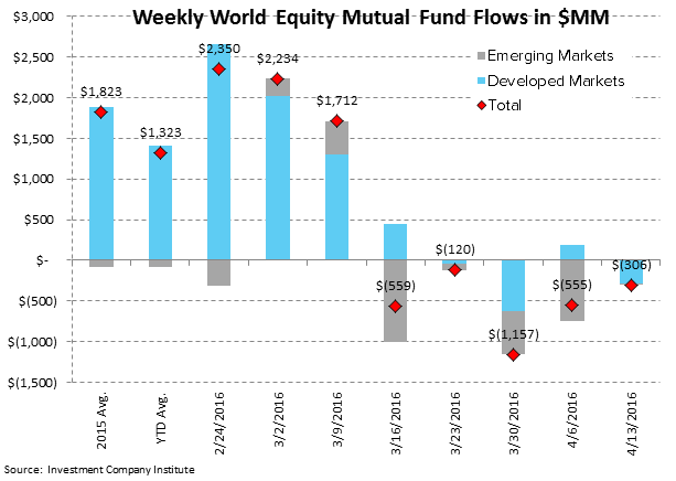 ICI Fund Flow Survey | Eh-Merging Markets...Back To Weakness - ICI3