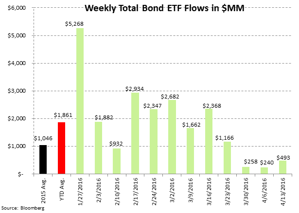 ICI Fund Flow Survey | Eh-Merging Markets...Back To Weakness - ICI8