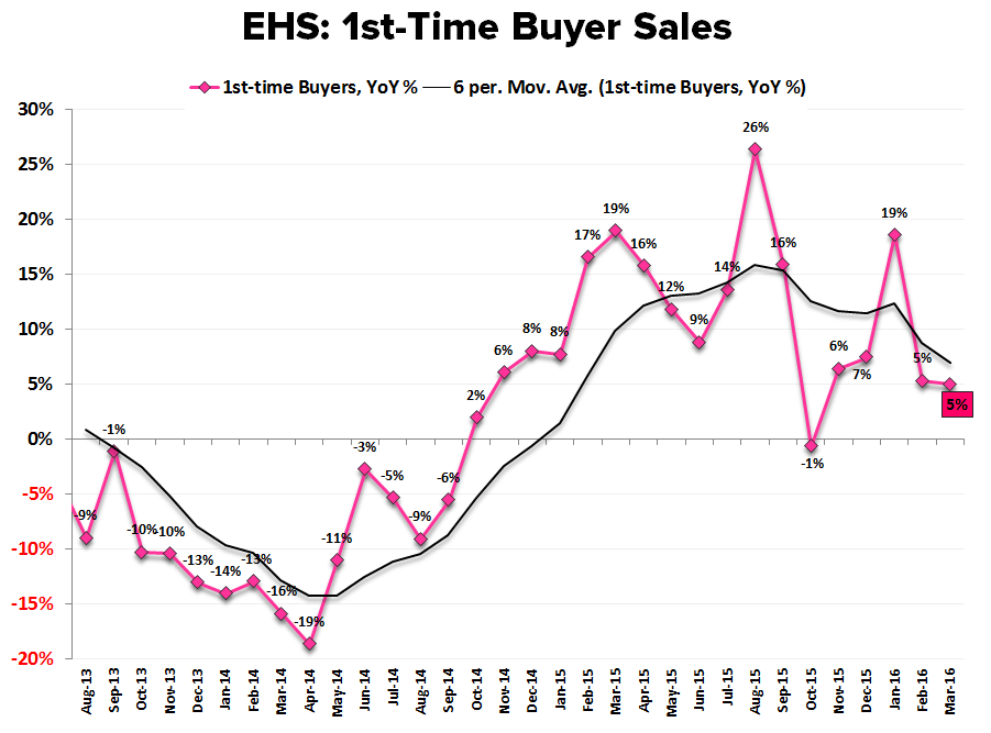 EHS | Barbell Weakness - EHS 1st Time Buyer Sales