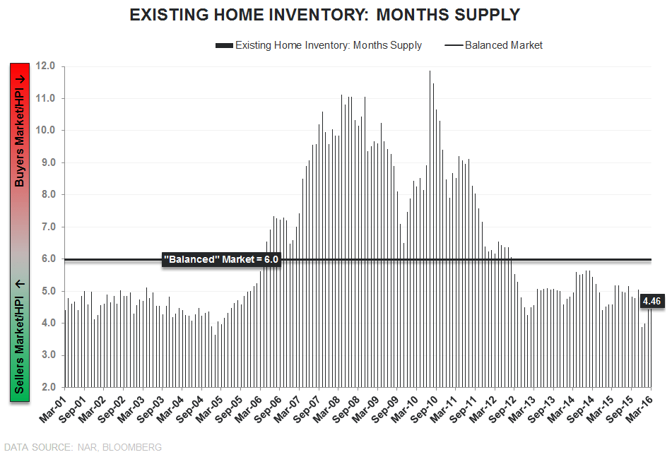 EHS | Barbell Weakness - EHS Inventory Months Supply