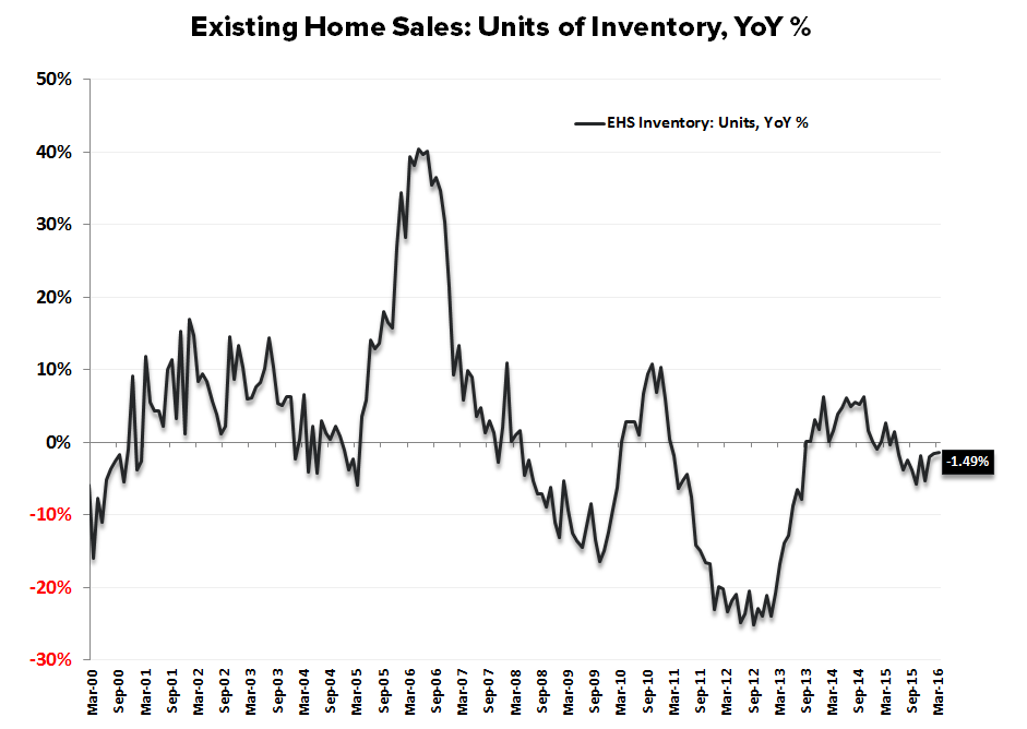 EHS | Barbell Weakness - EHS Inventory Units YoY