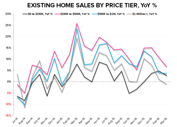 EHS | Barbell Weakness - EHS YoY By Price Tier